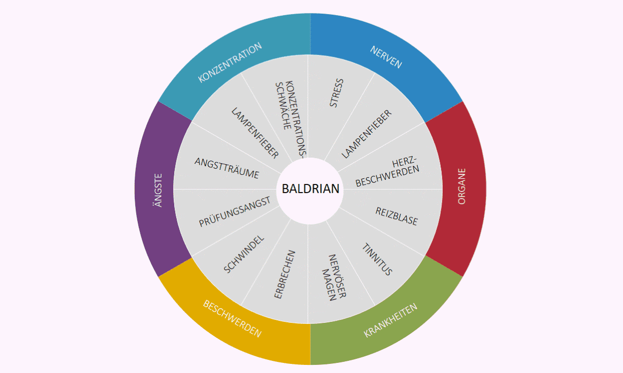 Anwendungen von Baldrian